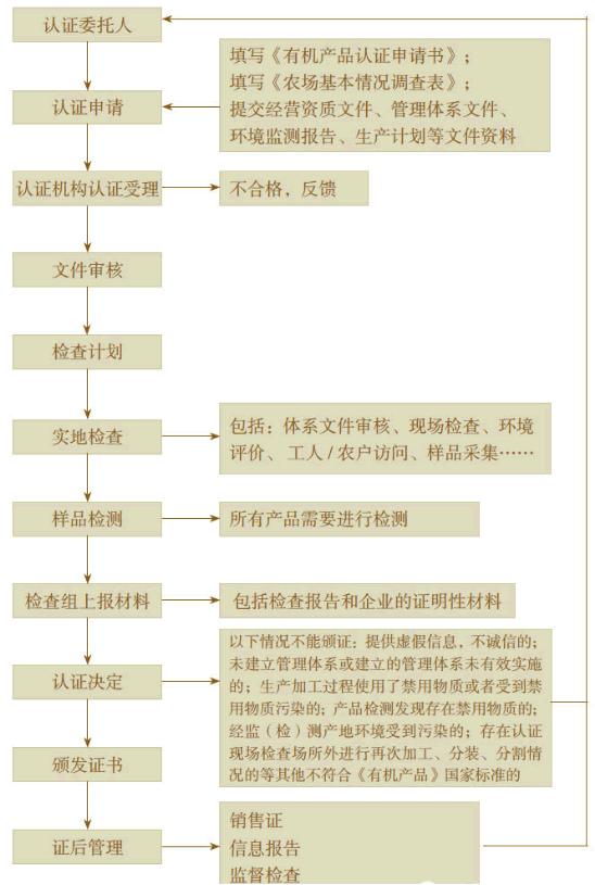 有机认证流程图